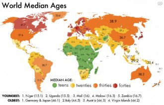 country by age